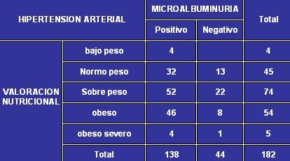 microalbuminuria_tabla8