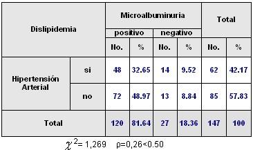 microalbuminuria2_tabla1