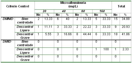 microalbuminuria_tabla12