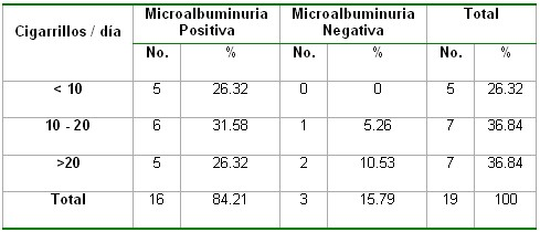 microalbuminuria_tabla14