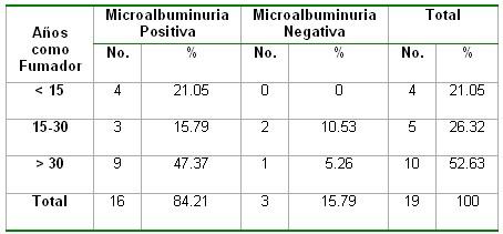 microalbuminuria_tabla15