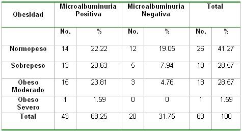 microalbuminuria_tabla16