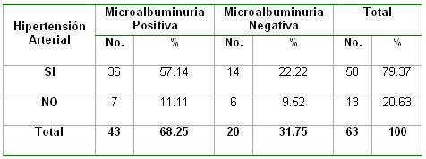 microalbuminuria_tabla18