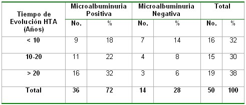 microalbuminuria_tabla19