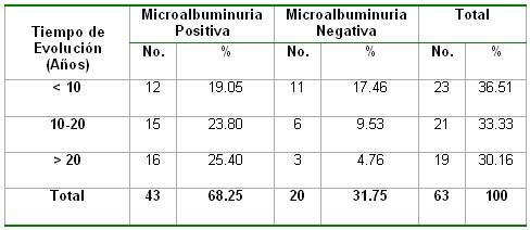 microalbuminuria_tabla20