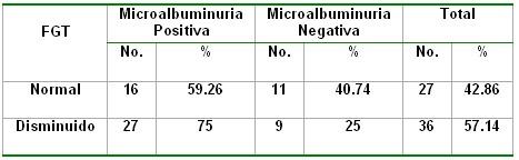 microalbuminuria_tabla22