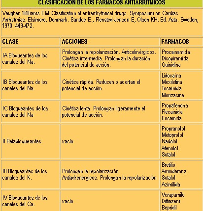 palpitaciones_taquicardias_farmacos_antiarritmicos