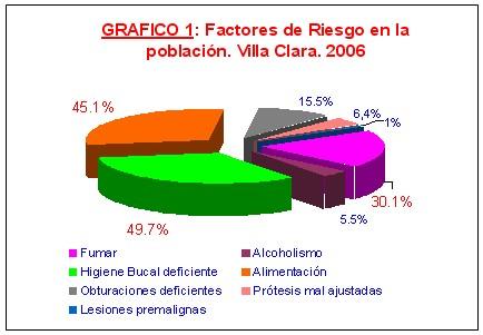 salud_bucal2_graf1