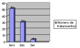 sepsis_urinaria_grafico2