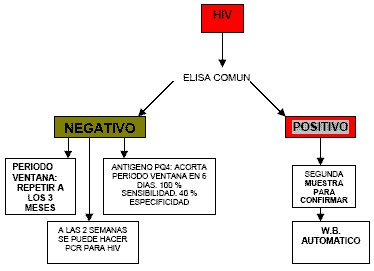 sindrome_retroviral