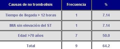 trombolisis_tabla1
